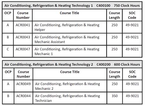 Air Conditioning, Refrigeration & Heating Technology 1 & 2 / Program ...