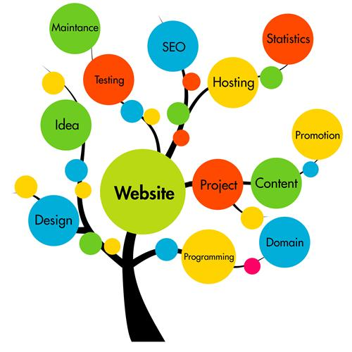 Image result for Web Development - An Overview